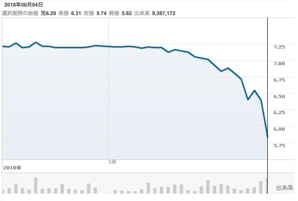 https://jp.reuters.com/investing/stocks/chart/002502.SZ