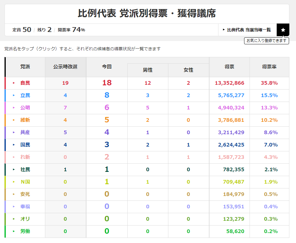 https://www.nhk.or.jp/senkyo/database/sangiin/2019/00/hsm12.html