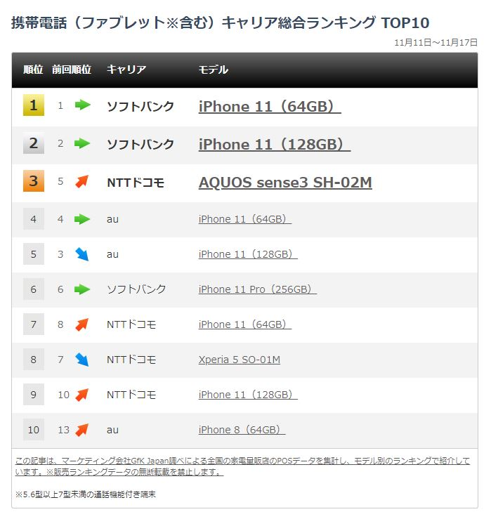 https://www.itmedia.co.jp/mobile/articles/1911/23/news010.htmlより