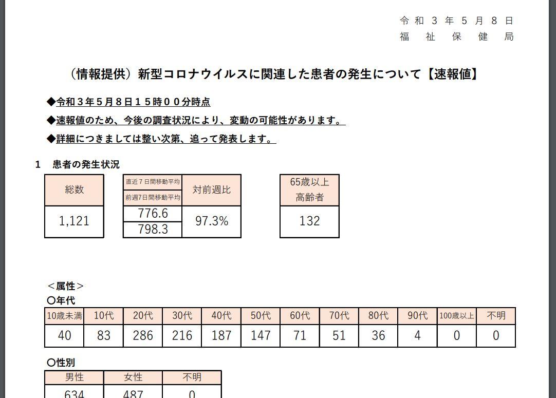 https://www.fukushihoken.metro.tokyo.lg.jp/index.files/0508sokuho.pdf