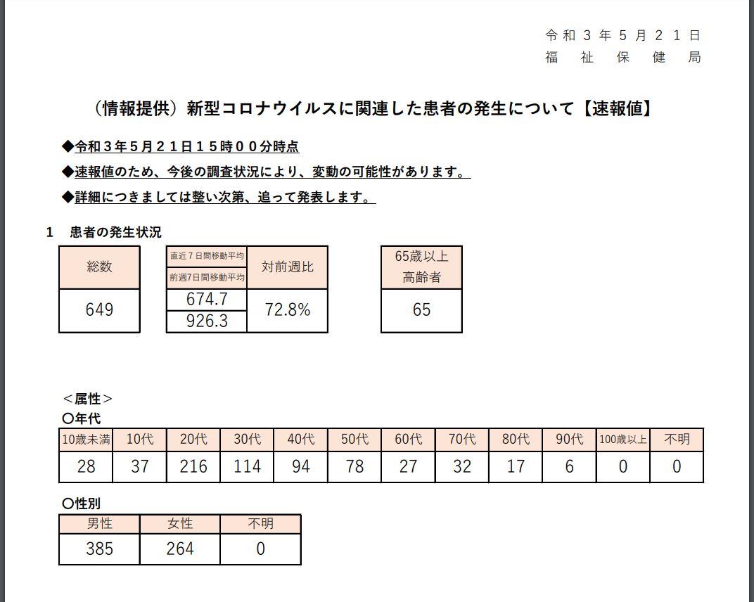 https://www.fukushihoken.metro.tokyo.lg.jp/index.files/030521sokuho.pdf