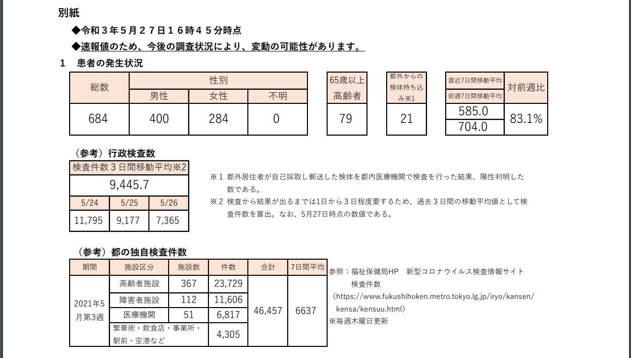 https://www.fukushihoken.metro.tokyo.lg.jp/hodo/saishin/corona2075.files/2075.pdf
