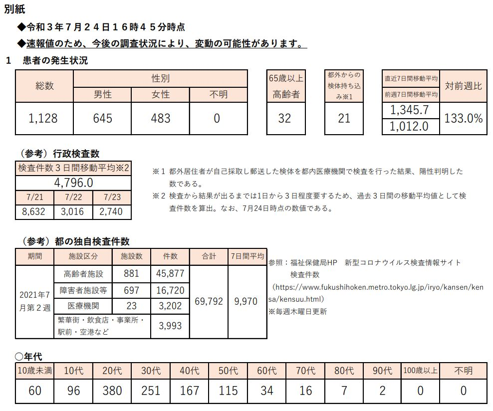 https://www.fukushihoken.metro.tokyo.lg.jp/hodo/saishin/corona2278.files/2278.pdf