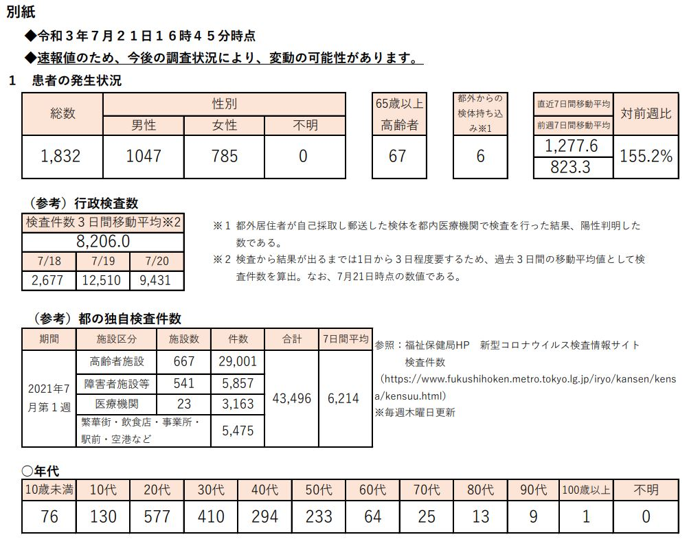 https://www.fukushihoken.metro.tokyo.lg.jp/hodo/saishin/corona2271.files/2271.pdf