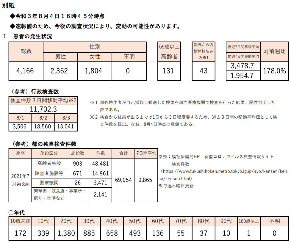 https://www.fukushihoken.metro.tokyo.lg.jp/hodo/saishin/corona2311.files/2311.pdf