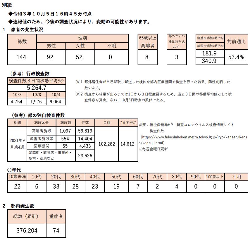 https://www.fukushihoken.metro.tokyo.lg.jp/hodo/saishin/corona2542.files/2542.pdf