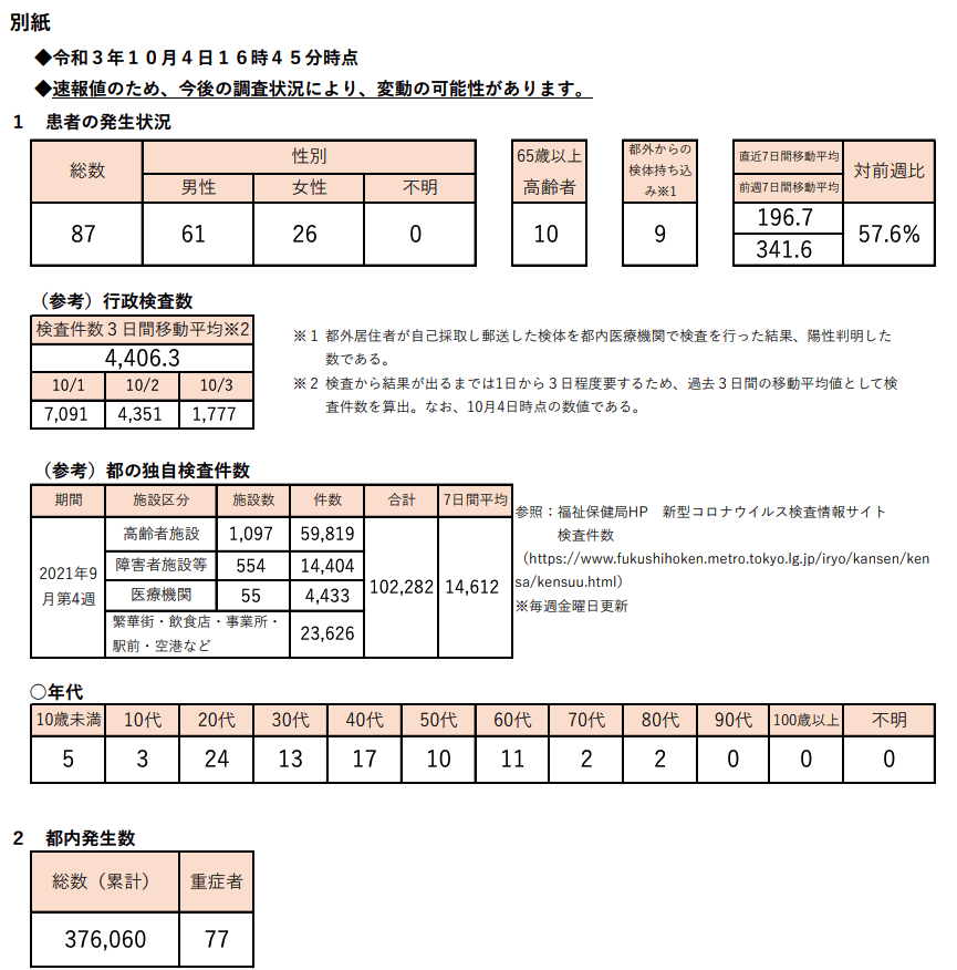 https://www.fukushihoken.metro.tokyo.lg.jp/hodo/saishin/corona2538.files/2538.pdf